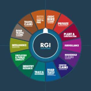 RGI Wheel